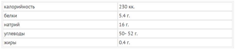 Таблица: Калорийность кураги на 100 гр.