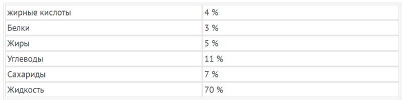Таблица: Пищевая ценность на 100 гр. сушеной кураги в %