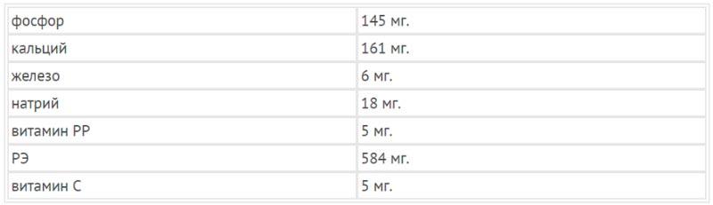 Таблица: Витамины и минералы в кураге