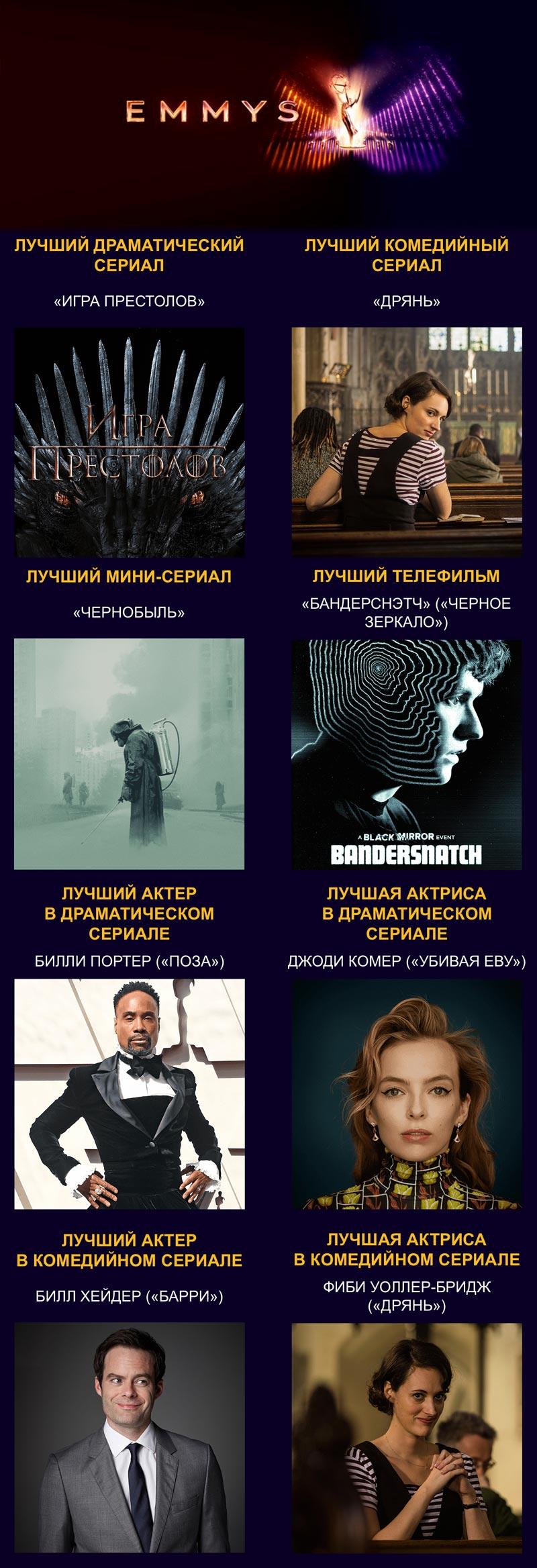 Инфографика Эмми 2019: победители в главных номинациях