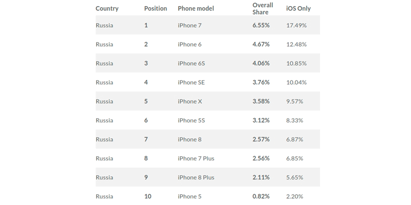 Самые популярные модели iPhone в России 2019