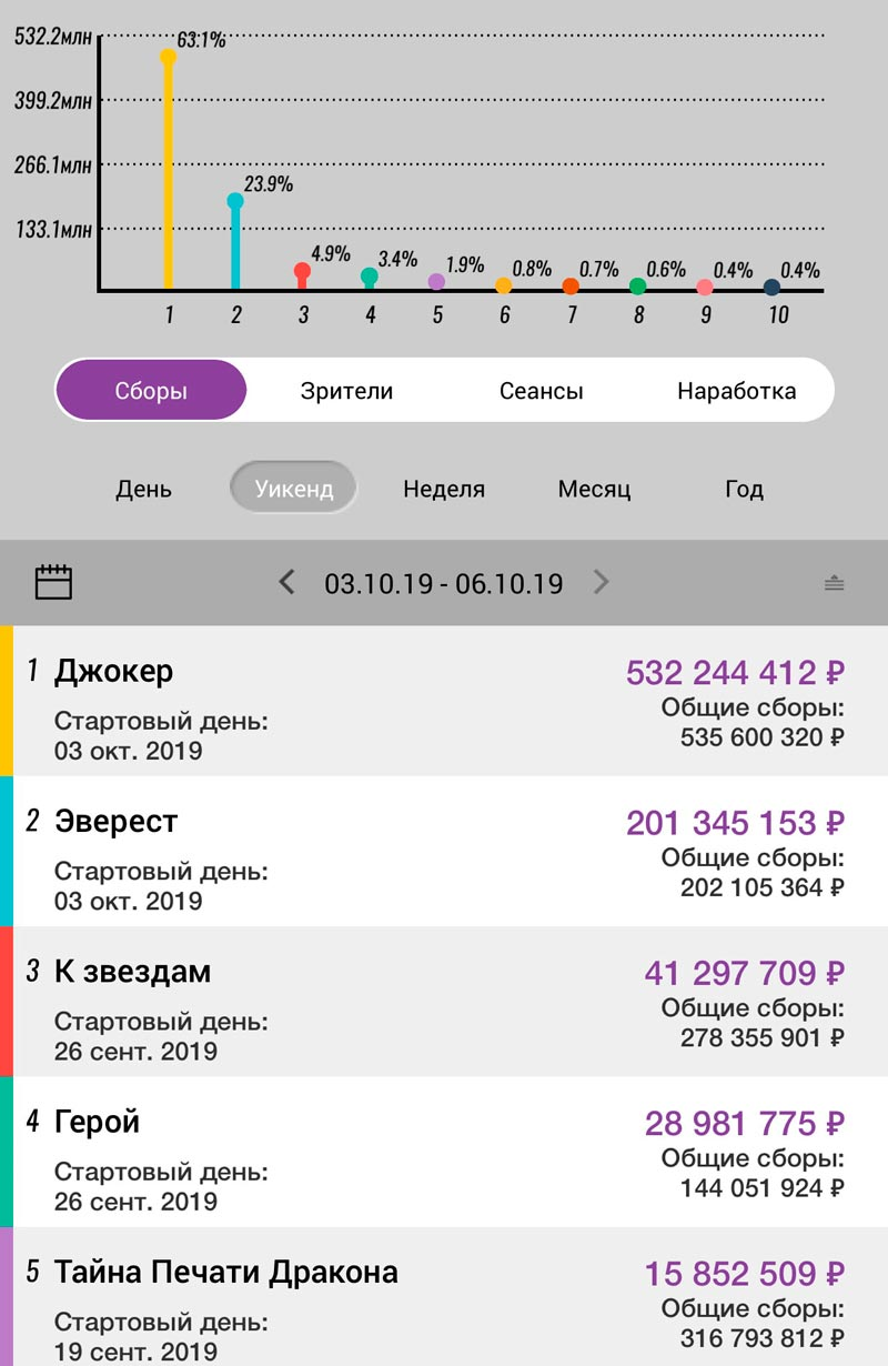 В РФ, согласно ЕАИС, «Джокер» увёл 63,1% всей кассы выходных.